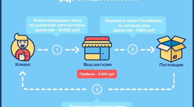 ДРОПШИППИНГ IPHONE